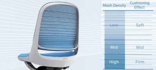 LUCE Gradated Supportive Mesh